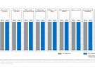 Intel toont invloed van L1TF-patches op prestaties