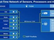 NXP Automotive