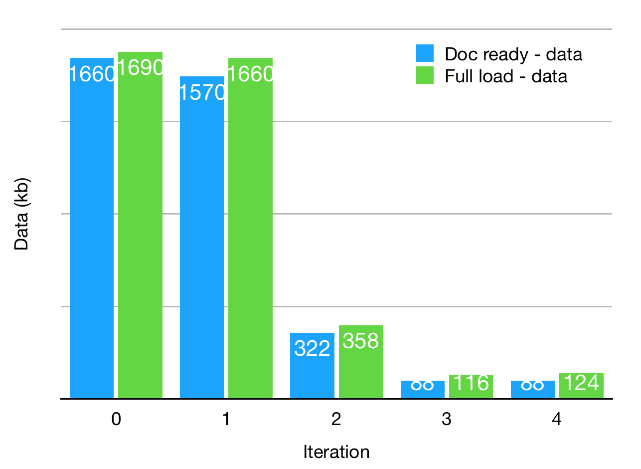 Speeding_up_nginx_data