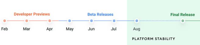 Android 12 tijdlijn