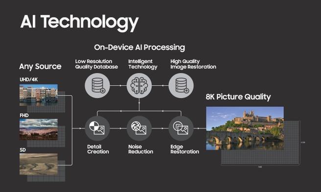 Samsung 8k-scaling