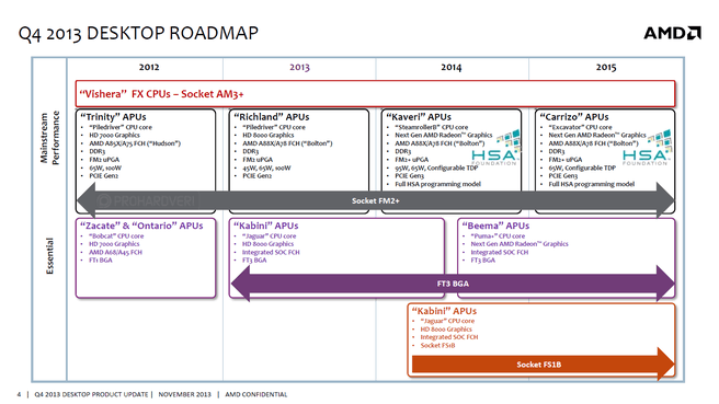 AMD desktop roadmap 2013 - 2015