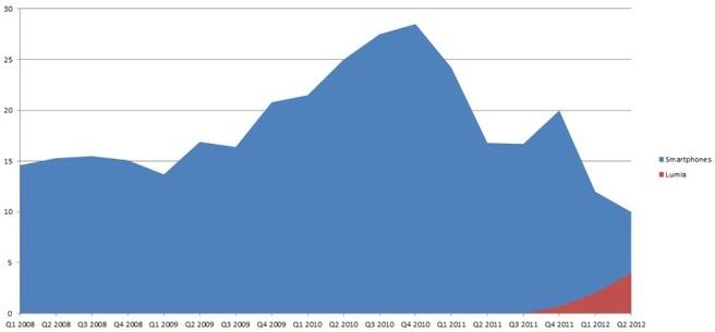 Aantal verkochte smartphones en Lumia's Nokia per kwartaal (Q2 2012)