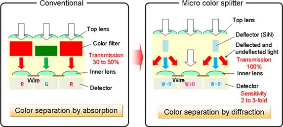 Panasonic nieuwe beeldsensor technologie micro color splitter
