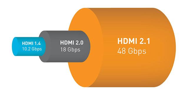 Hdmi 2.0 2.1