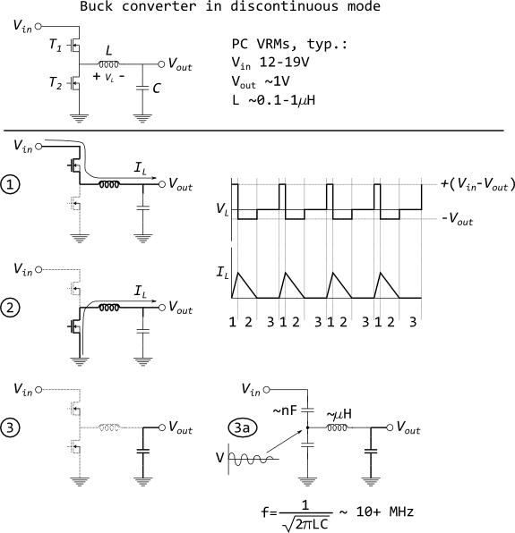 Buck converter operational states