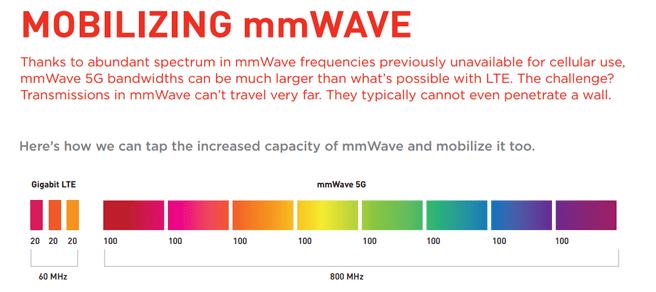 mmwave qualcomm