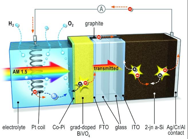 Waterstofproducerende zonnecel