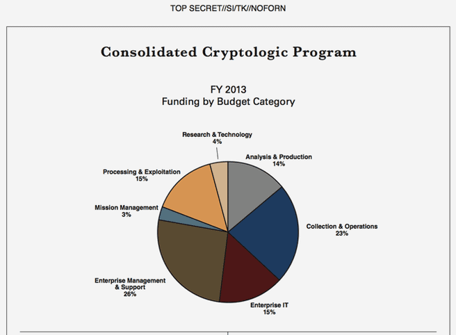 Consolidated Cryptologic Program