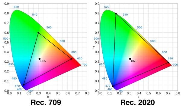 gamut gamma kleurspectrum rec. 709 2020