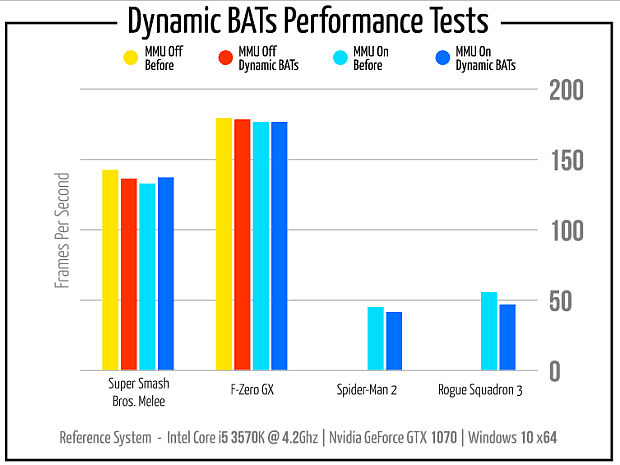 Dolphin Dynamic bats perf test