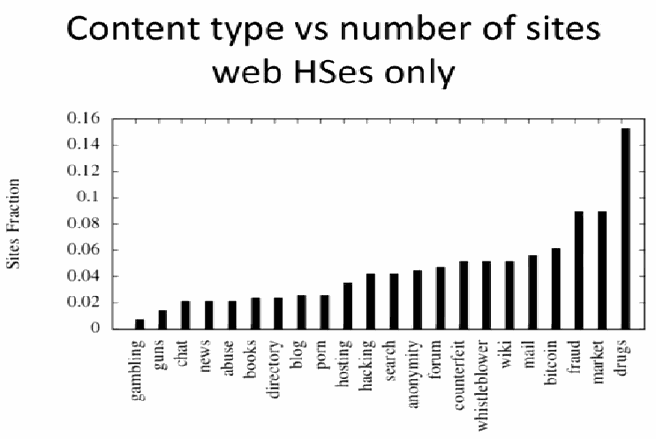 Tor content type 2