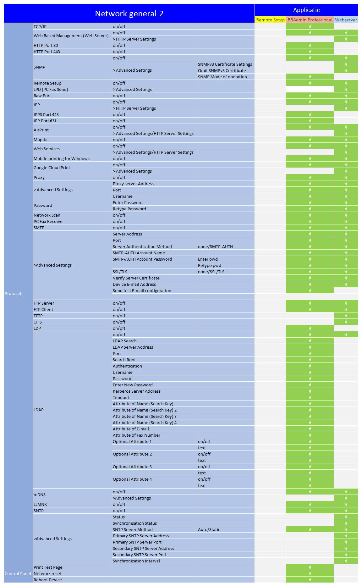 beheerssoftware_functies_network_general_2