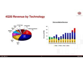 TSMC-kwartaalcijfers Q4 2020