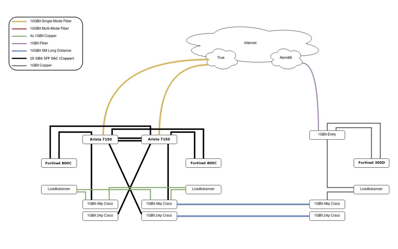 10GBit netwerk