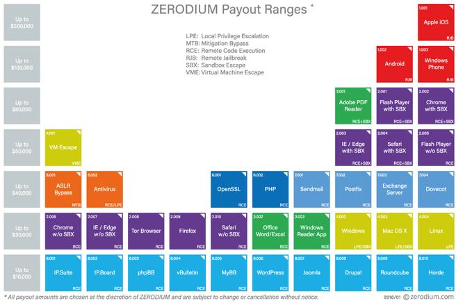 Zerodium rates