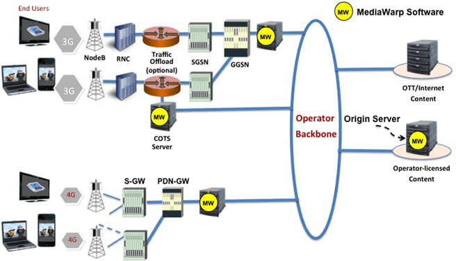 Auto network switch galaxy s8