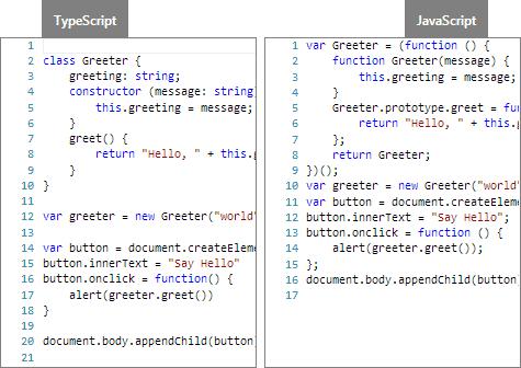 TypeScript en resulterend JavaScript