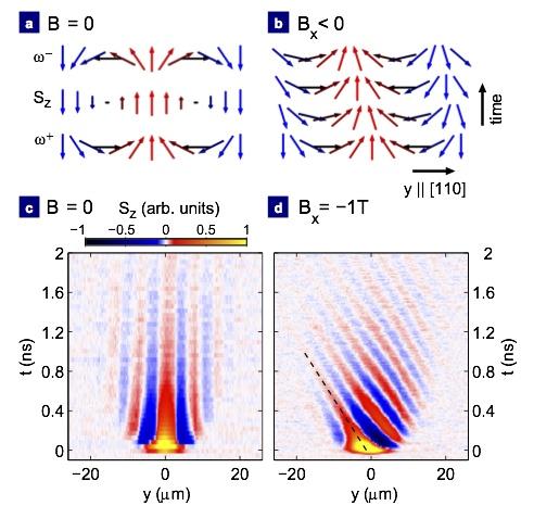 IBM : sturen van rotatie elektronen voor spintronics