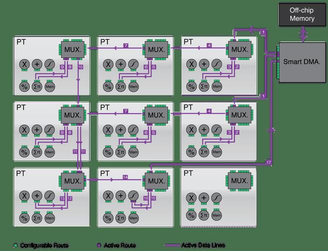 Computervisie-architectuur