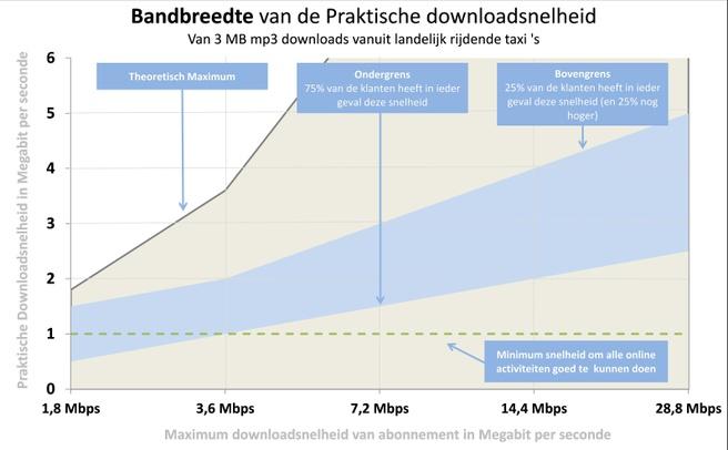 Bandbreedte realistische snelheid Vodafone-klanten (zomer 2012)