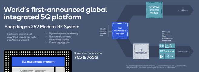 Qualcomm Snapdragon 765-soc met 5g-modem