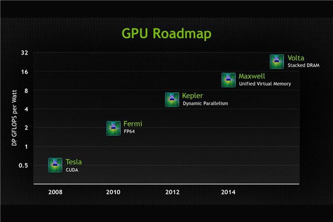 Nvidia gpu roadmap 2013