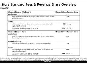 Microsoft wilde commissie eerst ook voor Xbox-downloadwinkel verlagen