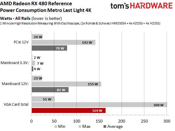 RX 480 energieverbruik Tom's Hardware