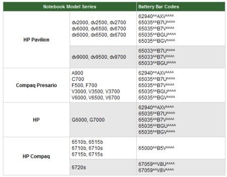 brandgevaarlijke laptopaccu's van HP