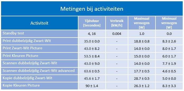 energie_activiteitsmetingen