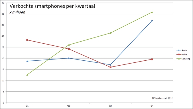 Verkochte smartphones per kwartaal 2011