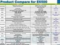 Dell E-serie E6500