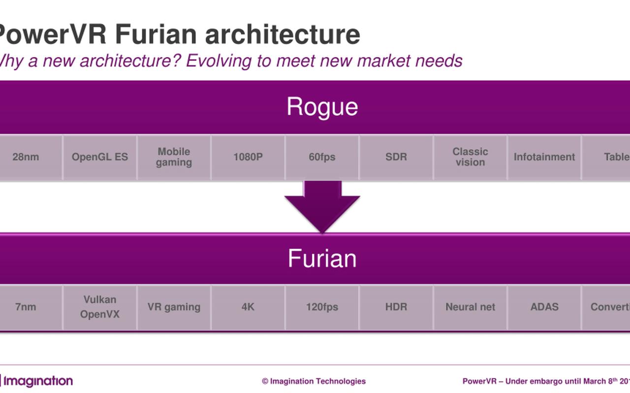 Imagination Furian-architectuur voor PowerVR
