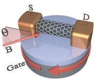 Testopstelling spin in nanobuis