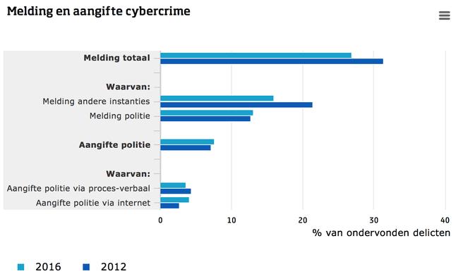 CBS Cybercrime 2012 2016