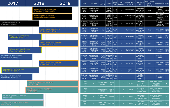 Intel NUC-roadmap