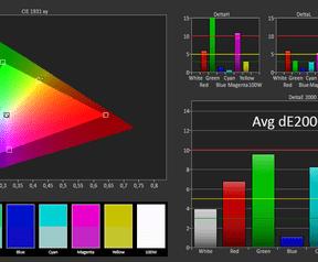 BTO 17CL80 srgb kleur