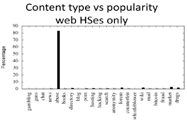 content type tor