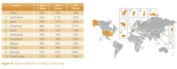 Snel breedband per land, augustus 2012