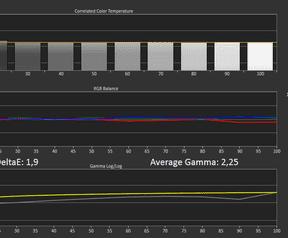 Schermmetingen sRGB-modus - OnePlus 5