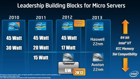 Intel Atom Centerton Avorton roadmap