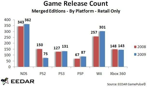 Aantal verschenen games in 2008 en 2009