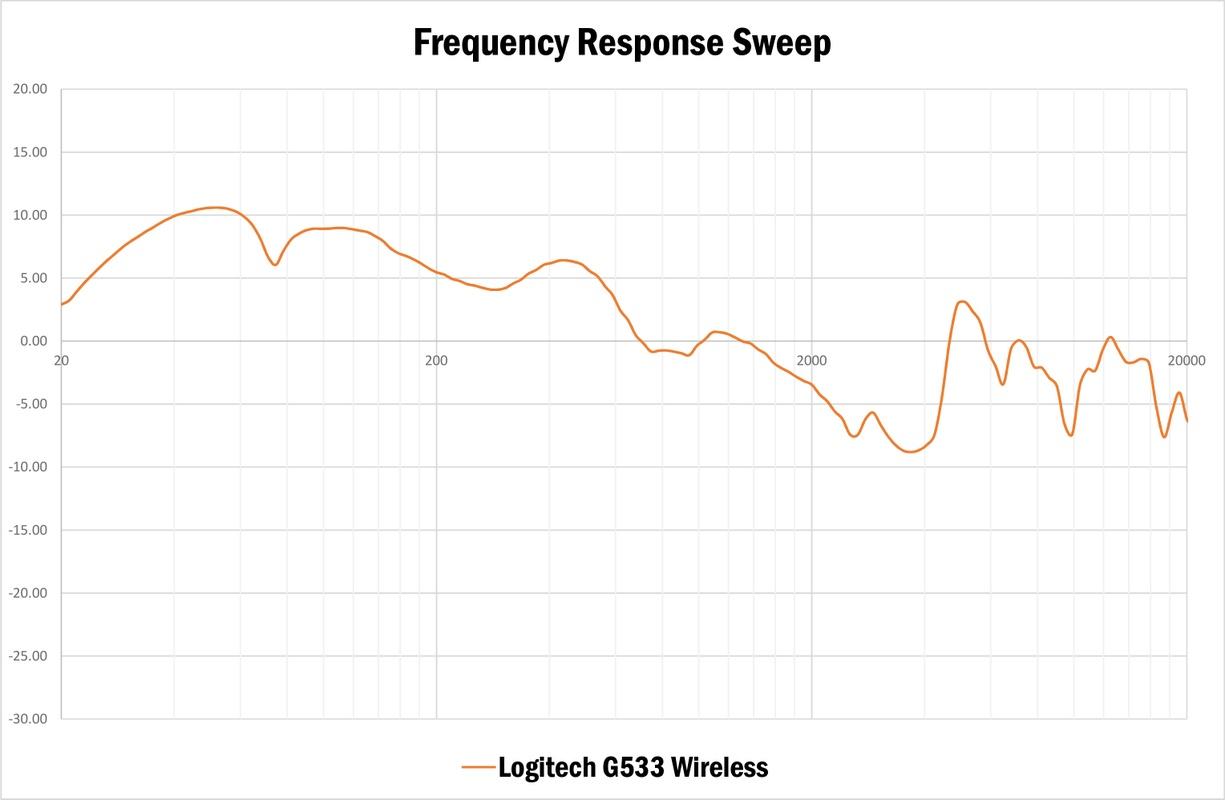 Vijf gameheadsets van 100 euro - Logitech G533 Wireless DTS