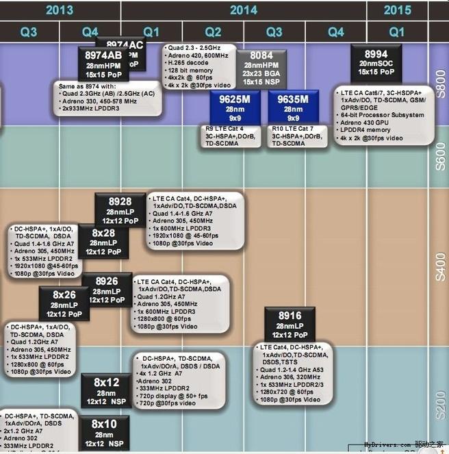 Qualcomm roadmap 2013 2014 2015