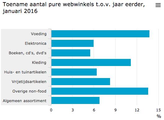 Toename aantal webwinkels
