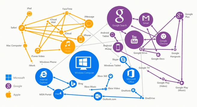 Ecosystemen Microsoft Apple Google