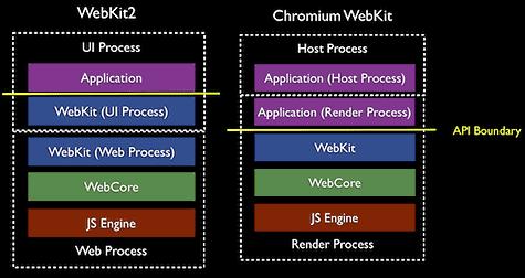 Procesisolatie in WebKit2 en Chromium Webkit