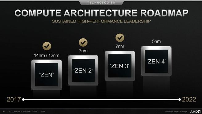 Roadmap di AMD Zen 4
