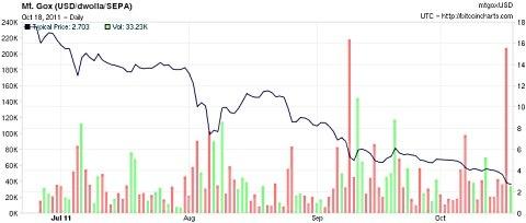 Waarde Bitcoin aug-okt
